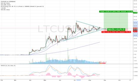 LTCUSD: Long in LTC