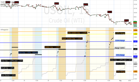 USOIL: Oil Grey, blue or Golden Day - Weekly Trade Signal Round Up