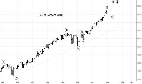 SPX: S&P 500 Concept 2018