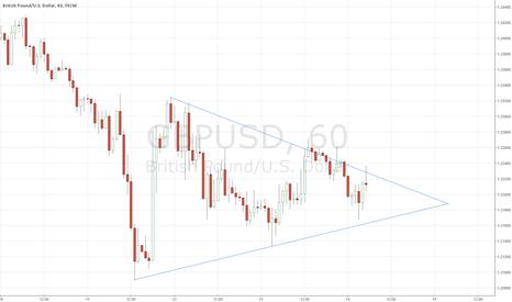 GBPUSD:  Symmetrical Triangle Bearish!!!