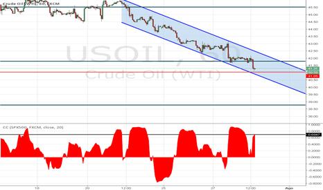 USOIL: Petróleo en canal bajista en búsqueda de los 41.00