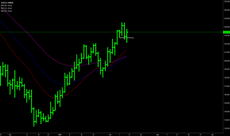 XAUUSD: Gold daily chart Phase