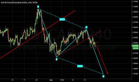 GBPCAD: GBPCAD breakout