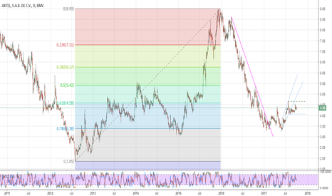 AXTEL/CPO: Axtel, escenario 1 y 2, canalización rota, tendencia de bajada.