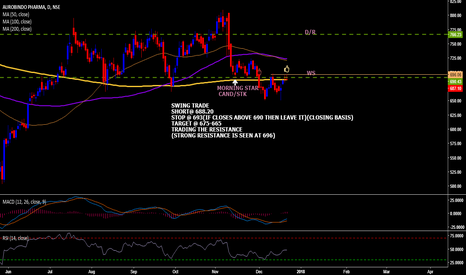 AUROPHARMA: AUROPHARMA SHORT SWING TRADE