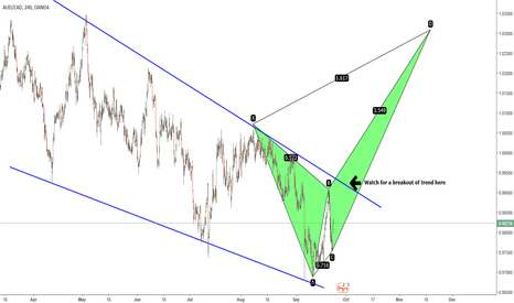 AUDCAD: AUDCAD Bearish Crab possibility