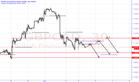 GBPCAD: Short GBPCAD Trading Plan