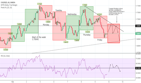EURNZD: EUR NZD: How the week unfolded (Plus)