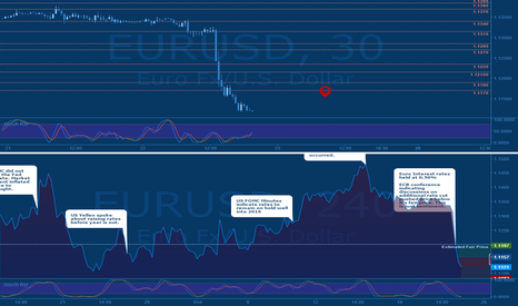 EURUSD: Jeepson Trading // EURUSD // Bullish