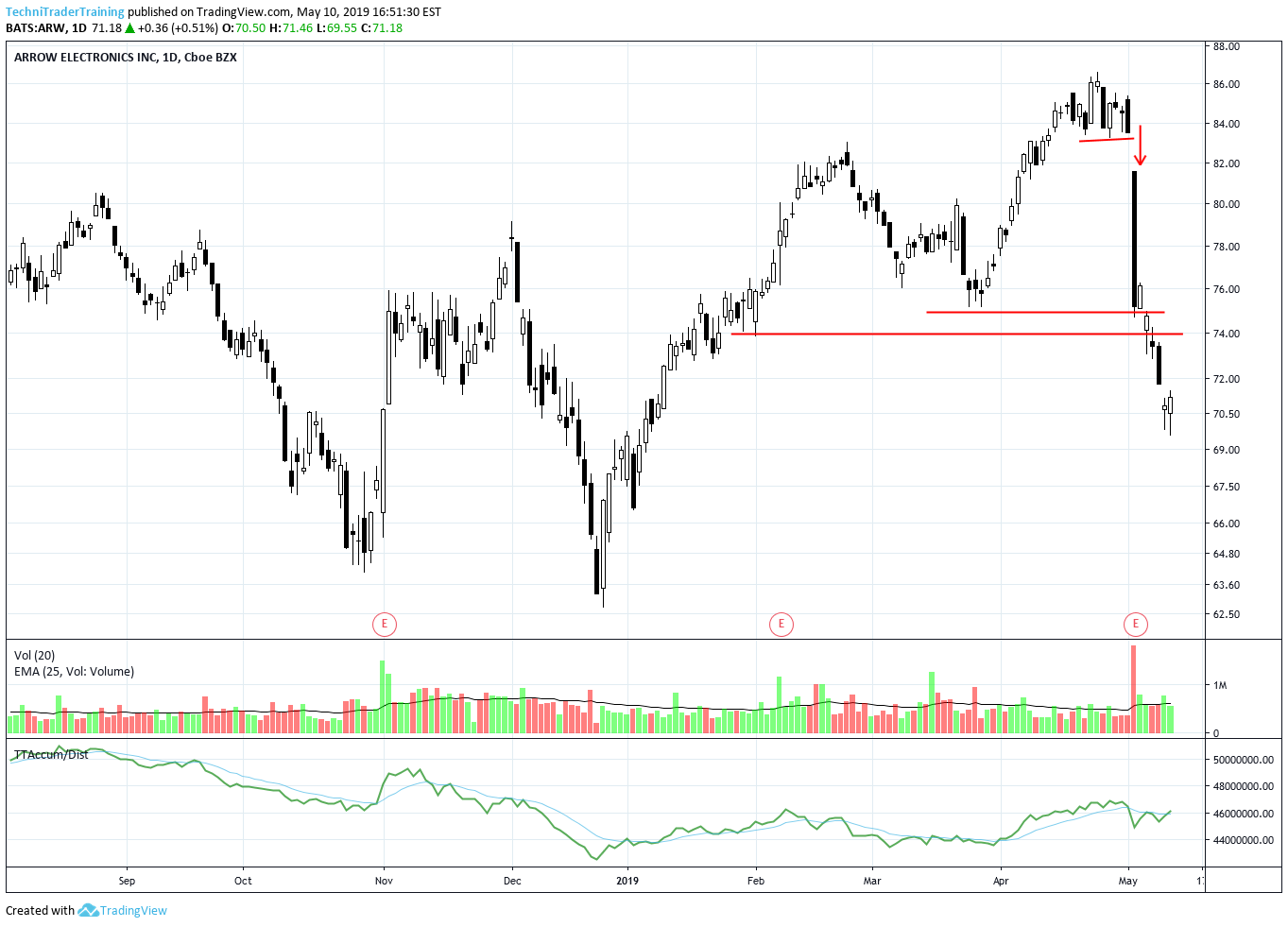 ARW: Selling Short Profits with HFTs for NYSE:ARW by TechniTraderTraining —  TradingView India