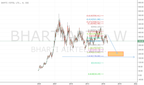 BHARTIARTL: bearish long term view.. sell on rise