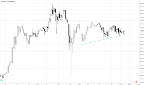 ETHUSD: ascending triangle #ETH $ETH