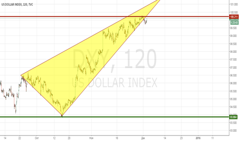 DXY: Доллар готов к коррекции