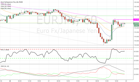 EURJPY: EURJPY - Trend continuation opportunity?