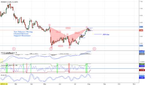 JCP: 8.5.17 | JCP | XACD (Bat) Pattern Breakout into Earnings