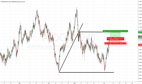 AUDCAD: AUDCAD : At the same price as the pullback