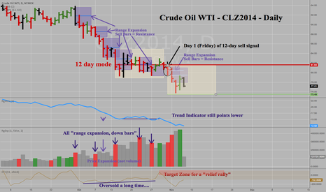 CLZ2014: Crude Oil CLZ2014 -Daily -Trend Still Down, Time at Mode Update