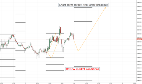 EURGBP: EURGBP LONG ENTRY LEVELS, ASIA SESSION ONLY