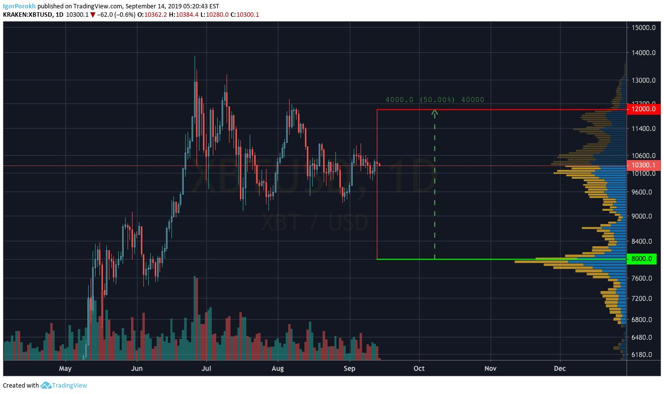 btc markets depozitare la rece trading btc vs usd