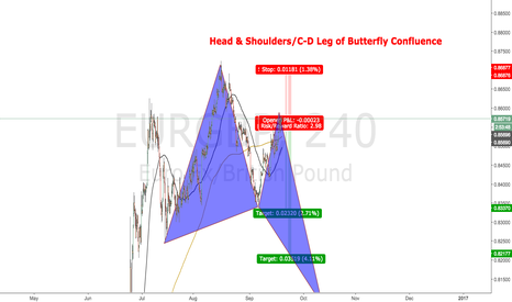 EURGBP: Head & Shoulders/Butterfly C-D leg Confluences