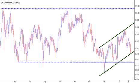 DX1!: Dollar Index @ Do or Die Level