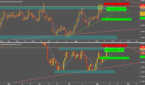 GBPNZD: GBPNZD - SHORT: Friday Night Pips!!