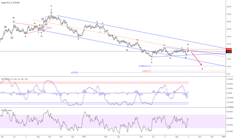 SB1!: Sugar - Triangle consolidation in wave 4 complete