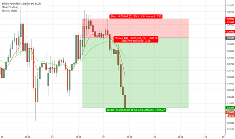 GBPUSD: GBPUSD, good time to exit your trade ROI 3.5