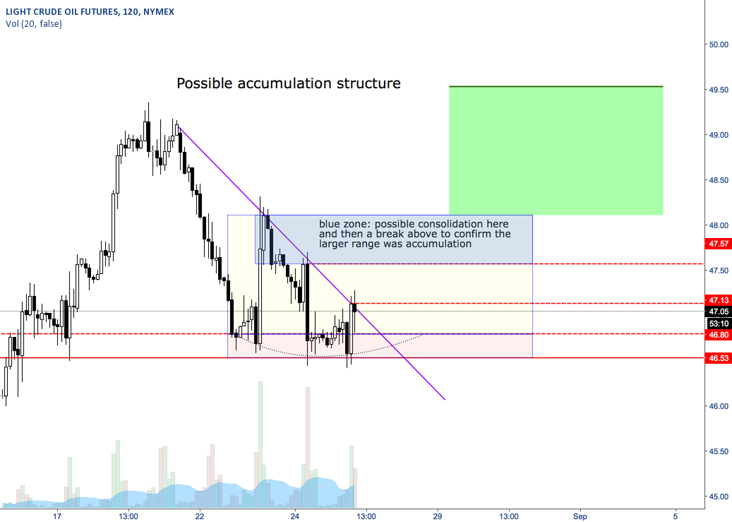 Possible Accumulation in Oil