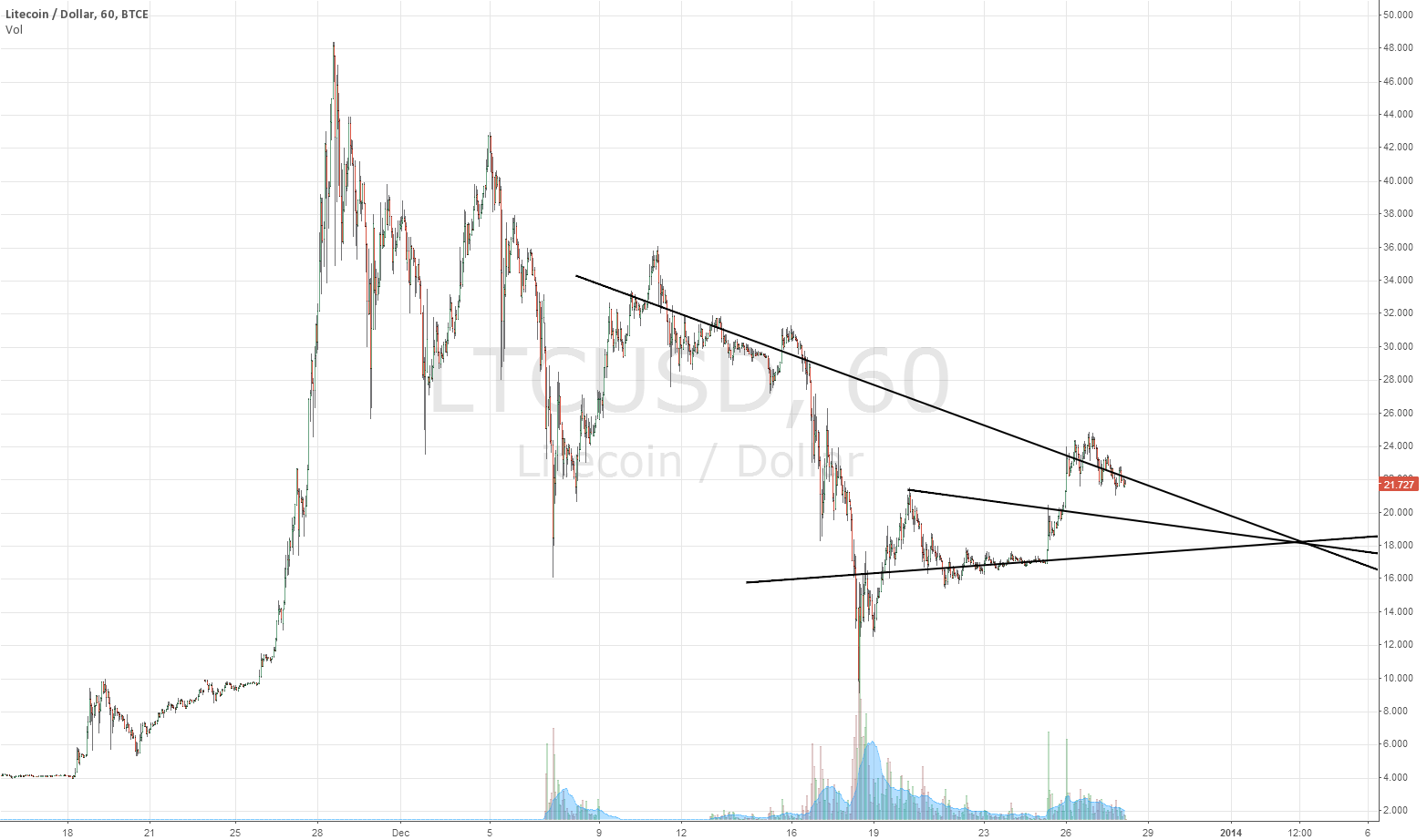 LTC/USD Projection for 01-01-2014