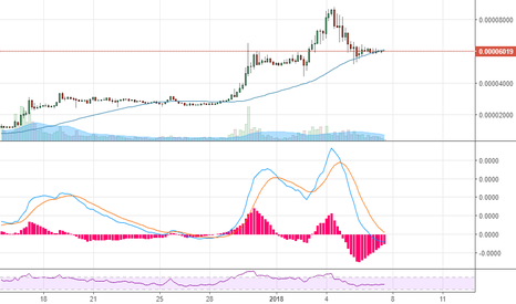 ADABTC: ADA accumulation phase