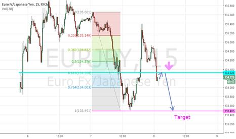 EURJPY: Entry for short eurjpy
