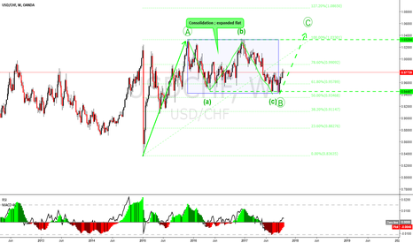 USDCHF: USDCHF long term view : expanded flat may be done