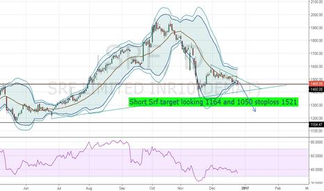 SRF: SRF Looking weak in daily and weekly charts