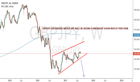 GBPJPY: GPYJPY ASCENDING CHANNEL FORMATION