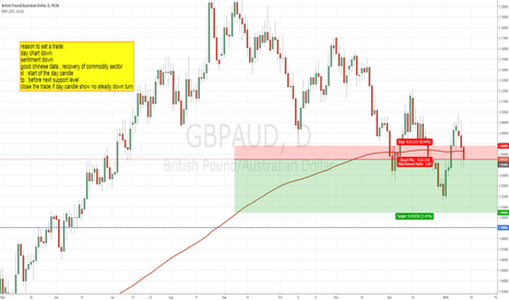 GBPAUD: short sentiment and recover of commodity sector gbp/aud