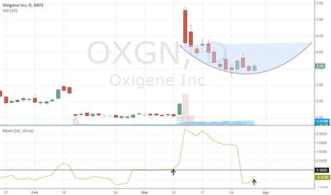 OXGN: Chart Update