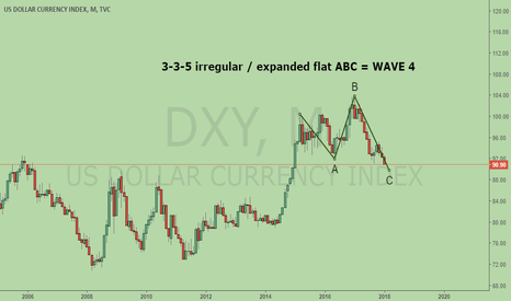 DXY: Watch out for DXY upmove Wave 5