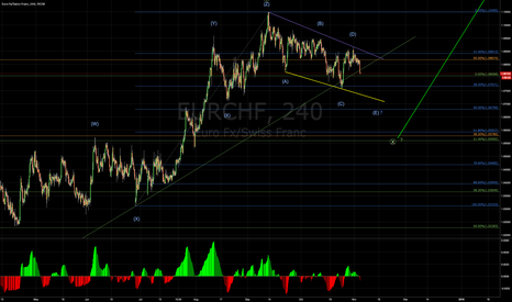 EURCHF: Possible wave count for EUR/CHF