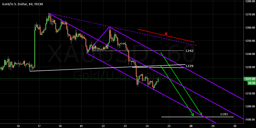XAUUSD Pitchfork Analysis 24 Ma 2016