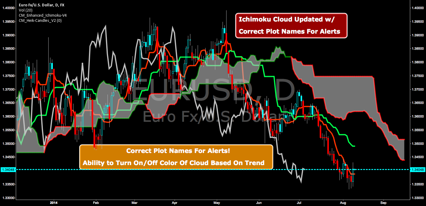 CM Enhanced Ichimoku Cloud-V4
