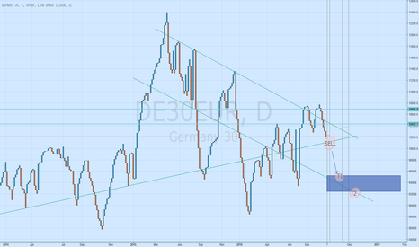 DE30EUR: DAX - GER30 THREE LINE BREAK