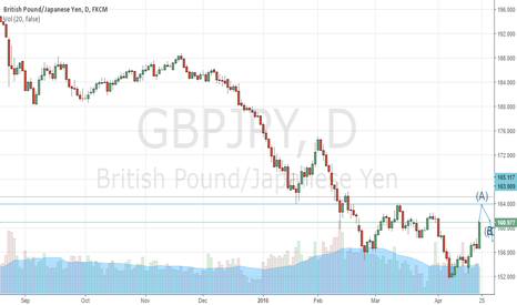 GBPJPY: Continue Selling GBPJPY from 164-165