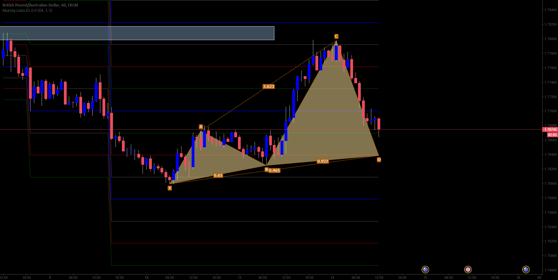 GBPAUD Bullish Black Swan and Long Opportunity