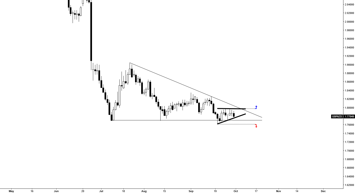 MINOR ASCENDING TRIANGLE @ APEX OF MEGA DESCENDING TRIANGLE