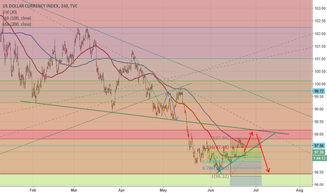 DXY: USD Outlook