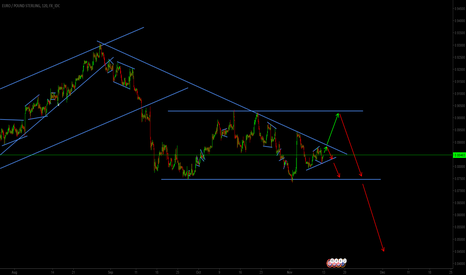 EURGBP: EURGBP different points of view