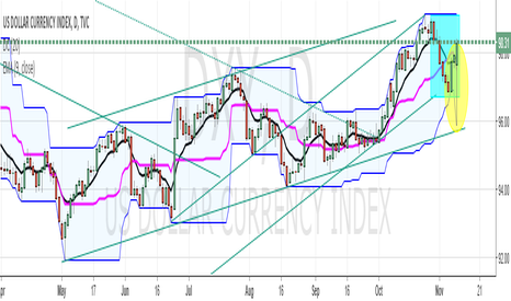 DXY: #USD #DXY POST HICCUP PRICE ACTION RECOVERY