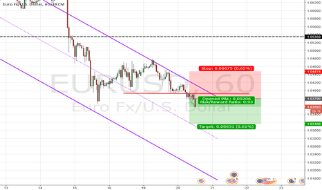 EURUSD: Pairing weak EUR with strong USD.
