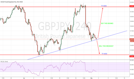 GBPJPY: GBPJPY AT TREND LINE